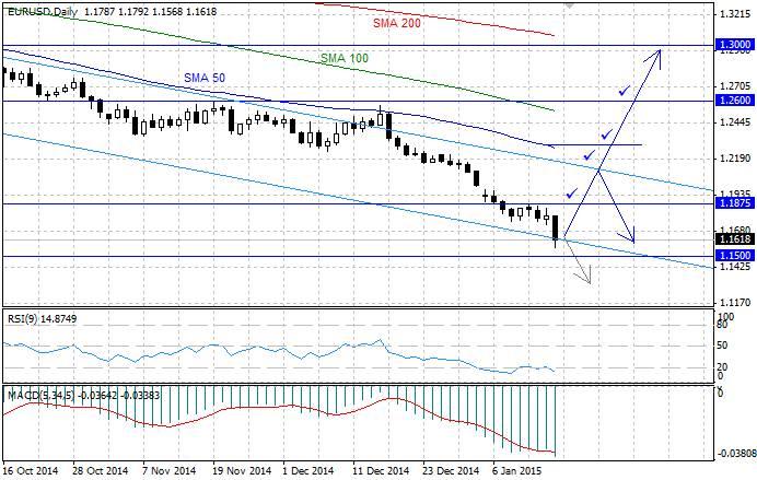 Сигналы для бинарных опционов на валютные пары европа