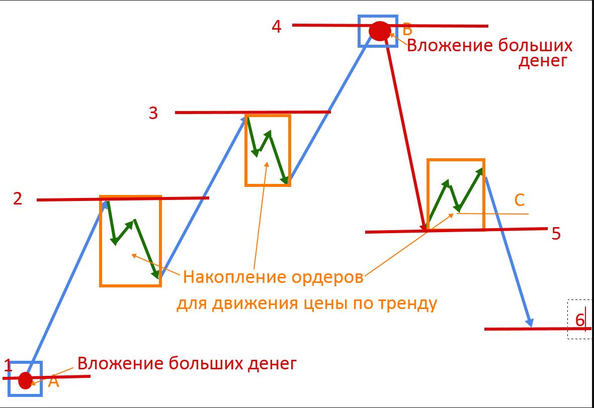 правила движения денежных потоков на форекс