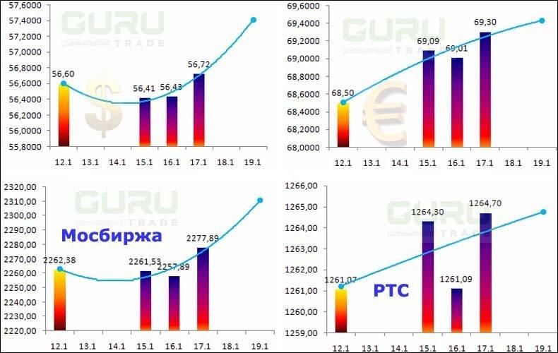 Диаграмма торгов на бирже работа с биткоином