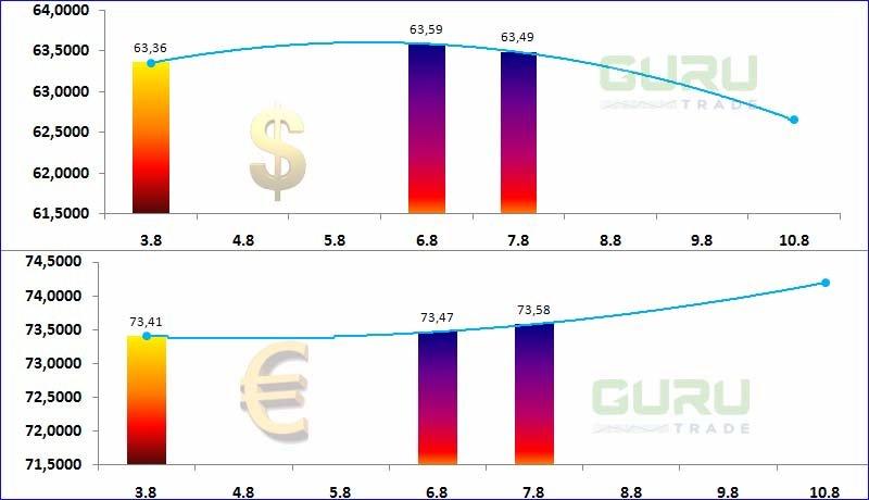 Результаты торгов на валютной бирже форекс торговые условия