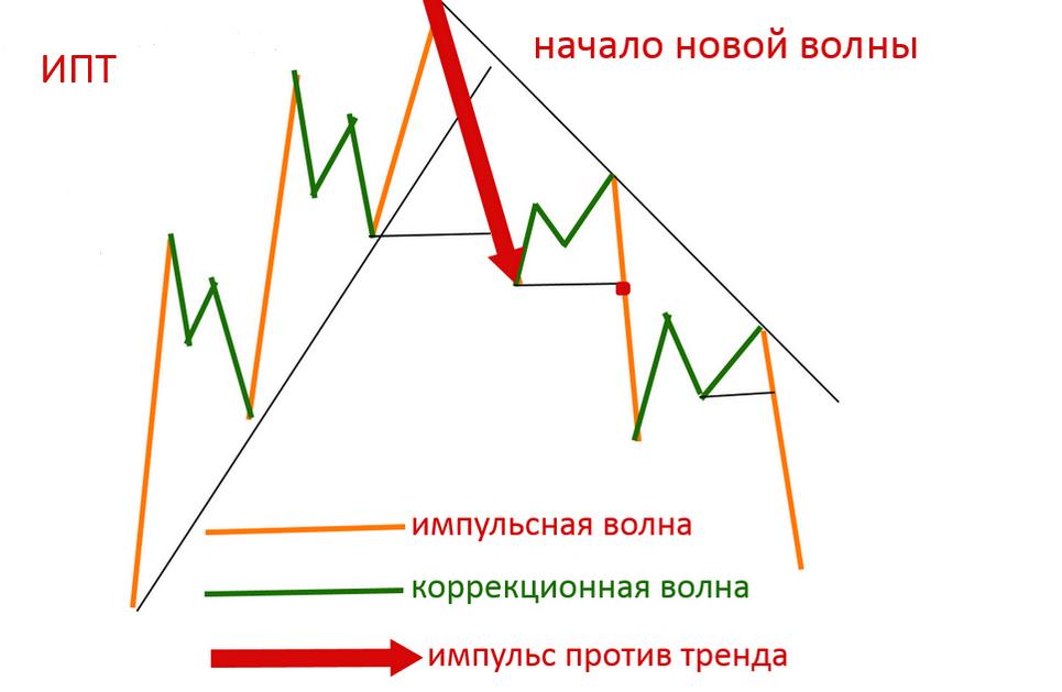 Принцип движения цены на форекс forex cent account paypal