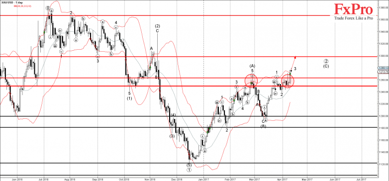 XAUUSD - Primary Analysis - Apr-12 1327 PM (1 day)