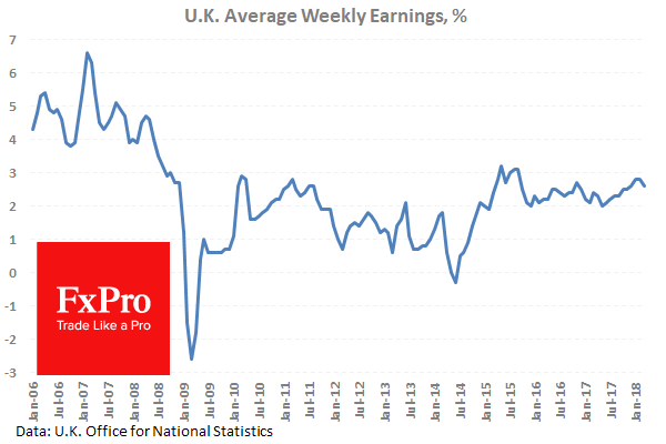 O_UK_Earnings_180516