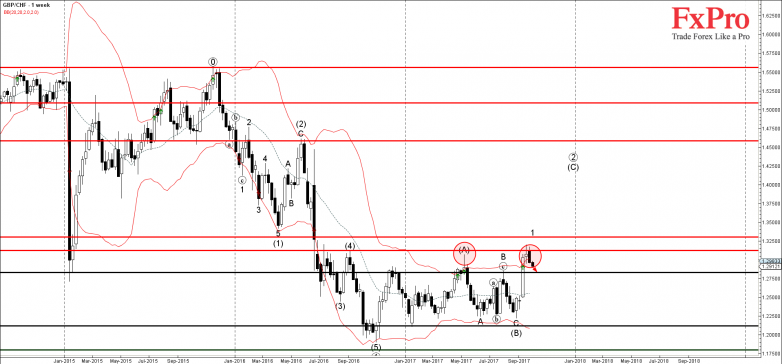 GBPCHF - Primary Analysis - Oct-02 1338 PM (1 week)