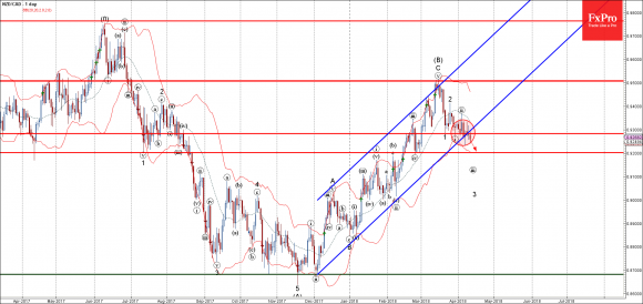 NZDCAD - Primary Analysis - Apr-12 0007 AM (1 day)