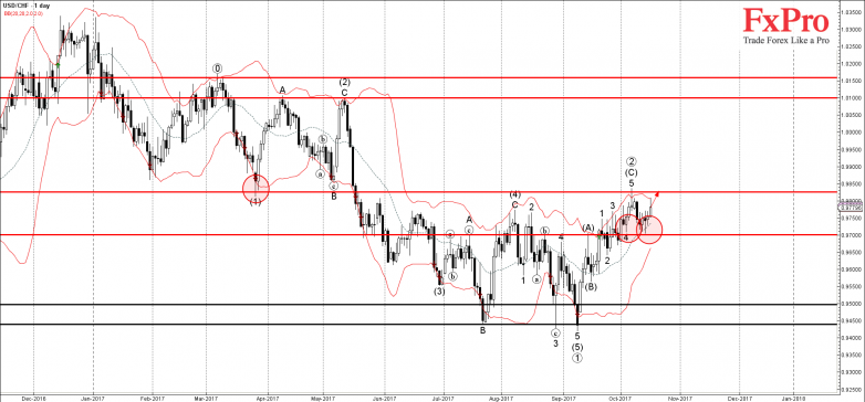 USDCHF - Primary Analysis - Oct-18 0021 AM (1 day)