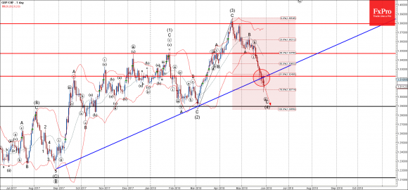GBPCHF - Primary Analysis - May-30 1257 PM (1 day)