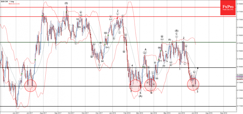 AUDCHF - Primary Analysis - Jul-04 0018 AM (1 day)