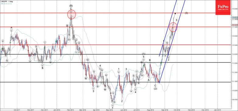 CHFJPY - Primary Analysis - Sep-21 1444 PM (1 day)