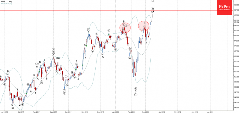 AAPL - Primary Analysis - Mar-13 0040 AM (1 day)