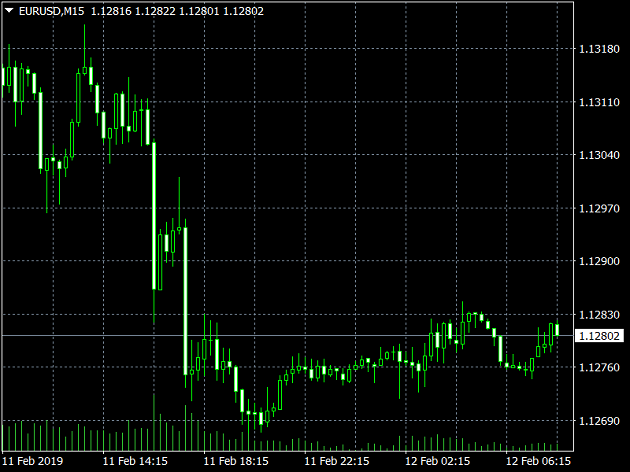 куда пойдёт евро форекс