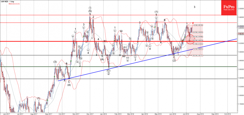 GBPNZD - Primary Analysis - Jul-13 2347 PM (1 day)