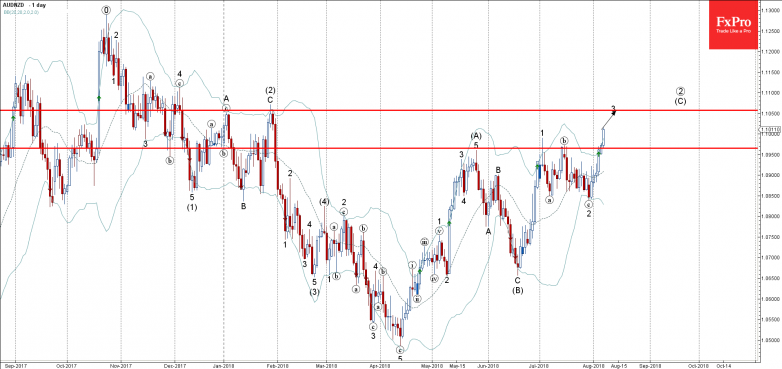 AUDNZD2 - Primary Analysis - Aug-07 1412 PM (1 day)