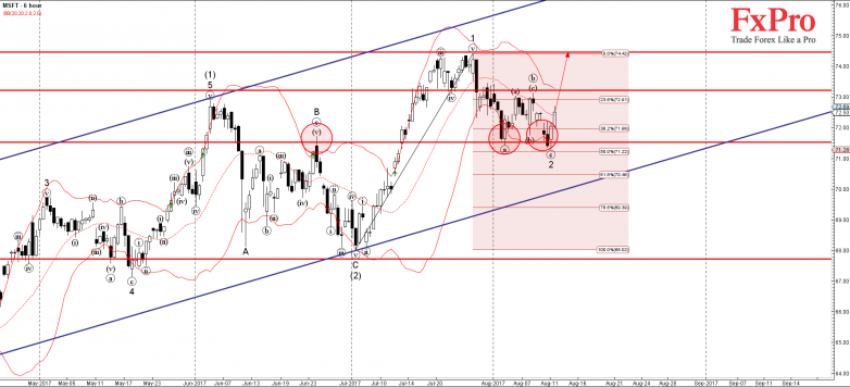 MSFT - Primary Analysis - Aug-11 2317 PM (6 hour)