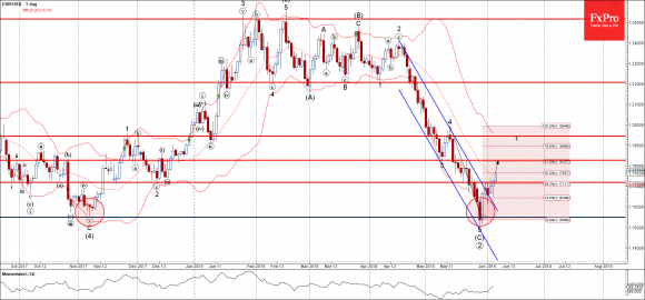 EURUSD - Primary Analysis - Jun-06 1331 PM (1 day)
