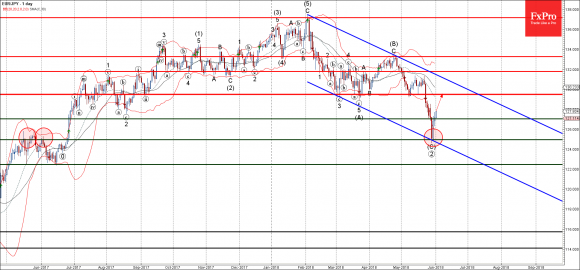 EURJPY - Primary Analysis - Jun-01 1259 PM (1 day)