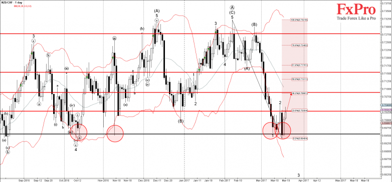 NZDCHF - Primary Analysis - Mar-20 1226 PM (1 day)