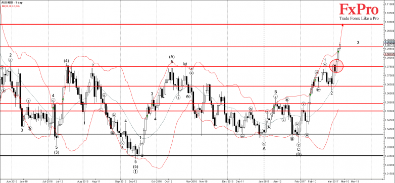 AUDNZD - Primary Analysis - Mar-07 0932 AM (1 day)