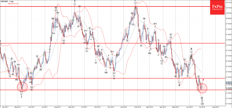 AUDUSD - Primary Analysis - Jun-29 1544 PM (1 day)