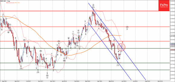 NZDCAD - Primary Analysis - May-28 2214 PM (1 day)