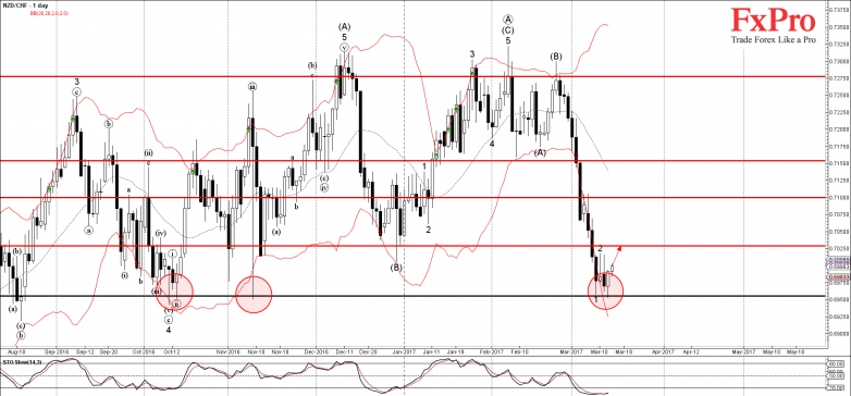 NZDCHF - Primary Analysis - Mar-15 1224 PM (1 day)