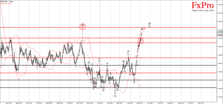 EURCAD - Primary Analysis - May-05 1215 PM (1 day)