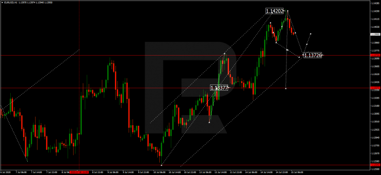 EUR/CAD breaking out of range EURUSD