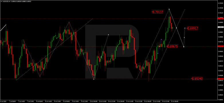 EUR/CAD breaking out of range AUDUSD