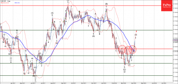 CADCHF - Primary Analysis - Apr-05 0036 AM (1 day)