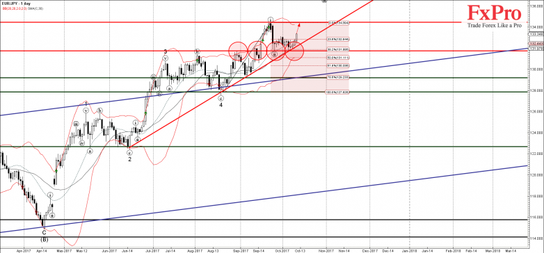 EURJPY - Primary Analysis - Oct-11 2319 PM (1 day)