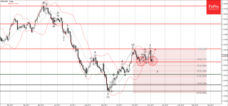 USDCAD - Primary Analysis - Dec-07 0018 AM (1 day)
