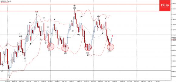 NZDUSD - Primary Analysis - Jun-05 1254 PM (1 week)