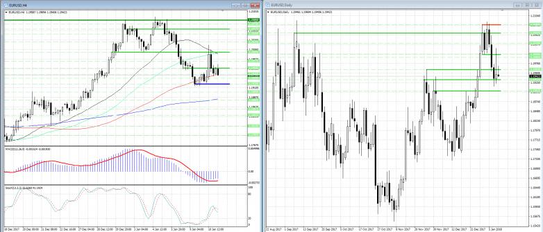 Что будет завтра с евро на форекс