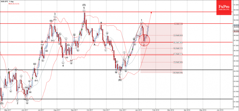 AUDJPY - Primary Analysis - Jan-18 1347 PM (1 day)