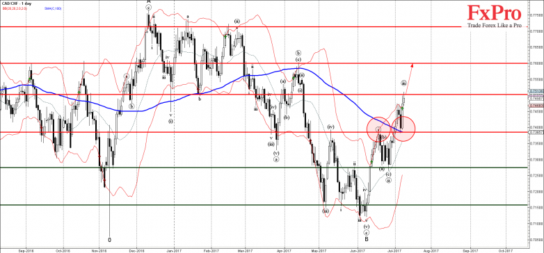 CADCHF - Primary Analysis - Jul-10 2324 PM (1 day)