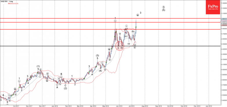 USDTRY - Primary Analysis - Jul-12 0045 AM (1 day)