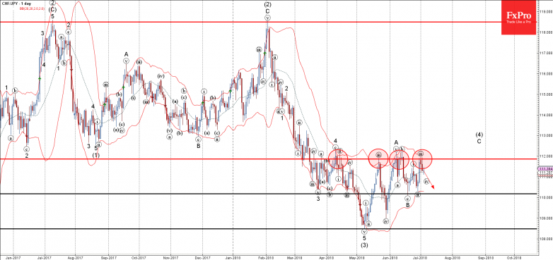 CHFJPY - Primary Analysis - Jul-05 0010 AM (1 day)