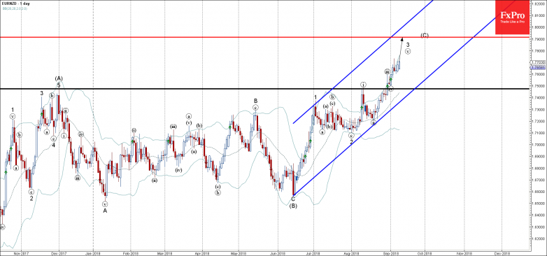 EURNZD - Primary Analysis - Sep-10 1430 PM (1 day)