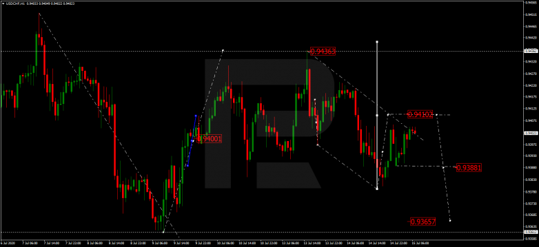 EUR/CAD breaking out of range USDCHF