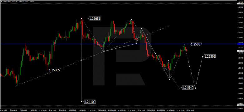 EUR/CAD breaking out of range GBPUSD