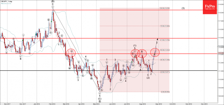 CHFJPY - Primary Analysis - Aug-28 1914 PM (1 day)