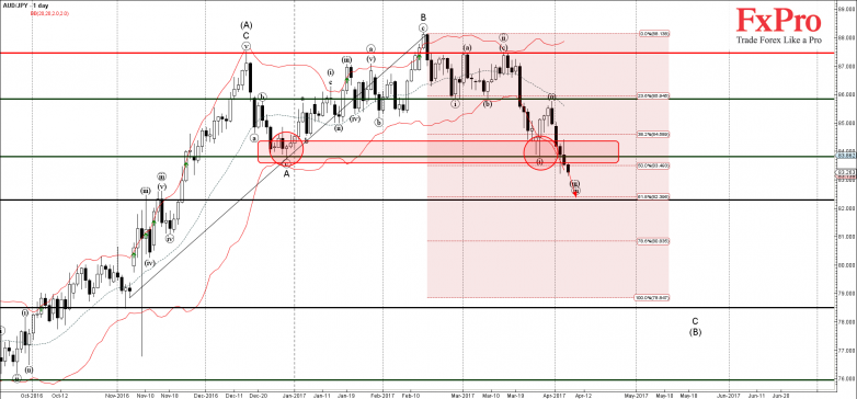 AUDJPY - Primary Analysis - Apr-06 0850 AM (1 day)