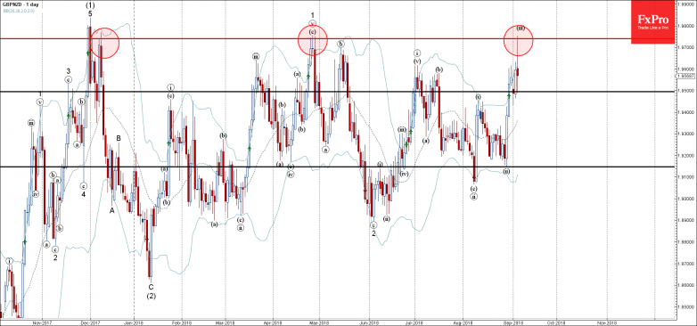 GBPNZD - Primary Analysis - Sep-05 2313 PM (1 day)