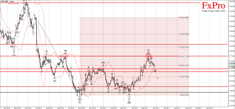 GBPAUD - Primary Analysis - May-26 1627 PM (1 day)