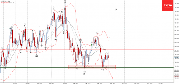 EURJPY - Primary Analysis - May-23 2251 PM (1 day)