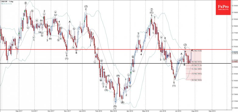 CADCHF - Primary Analysis - Jul-26 0000 AM (1 day)