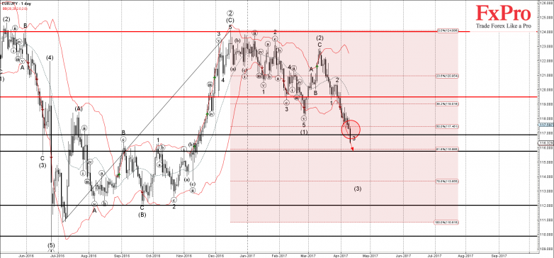 EURJPY - Primary Analysis - Apr-11 2323 PM (1 day)