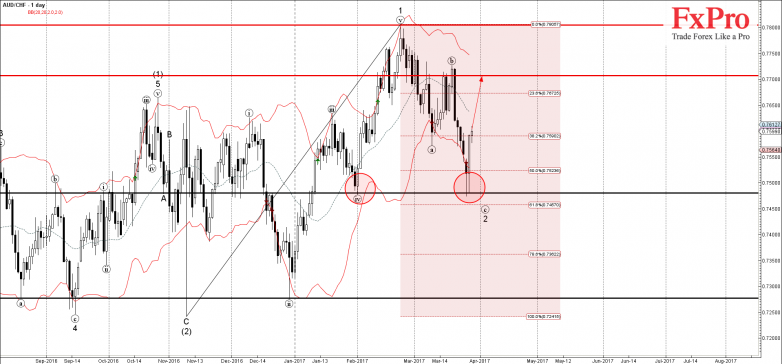 AUDCHF - Primary Analysis - Mar-29 1144 AM (1 day)