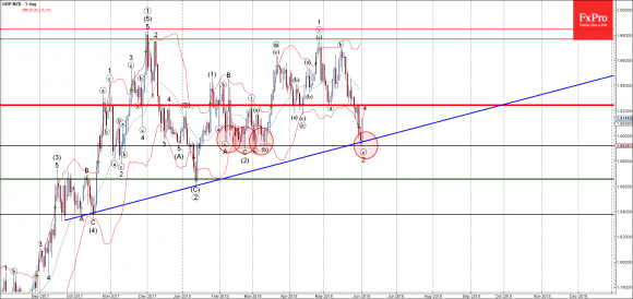 GBPNZD - Primary Analysis - Jun-01 2308 PM (1 day)