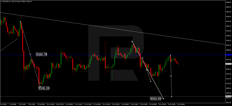 EUR/CAD breaking out of range BITCOIN
